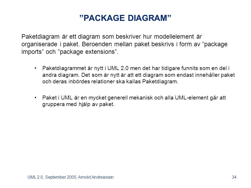 UML 2.0, September 2005, Arnold Andreasson34 PACKAGE DIAGRAM Paketdiagram är ett diagram som beskriver hur modellelement är organiserade i paket.