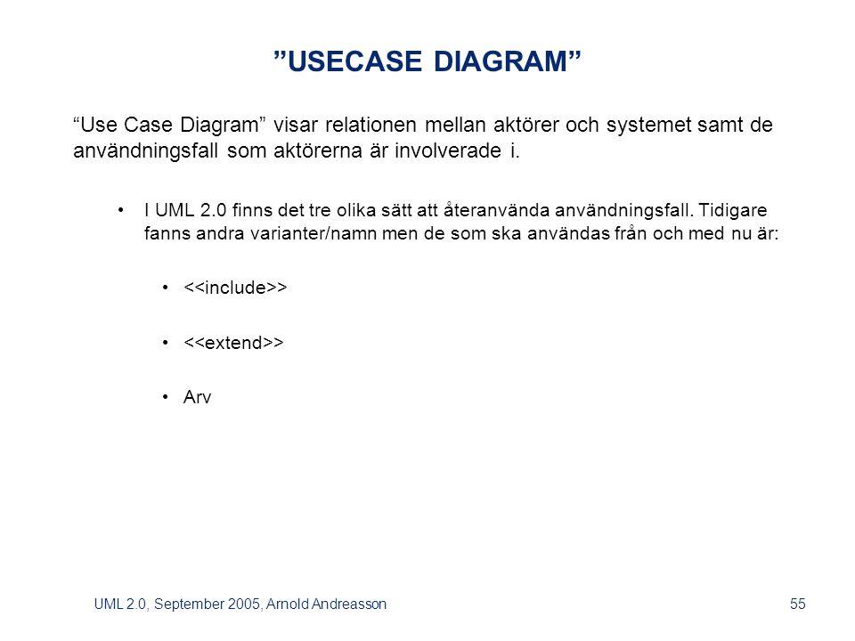 UML 2.0, September 2005, Arnold Andreasson55 USECASE DIAGRAM Use Case Diagram visar relationen mellan aktörer och systemet samt de användningsfall som aktörerna är involverade i.