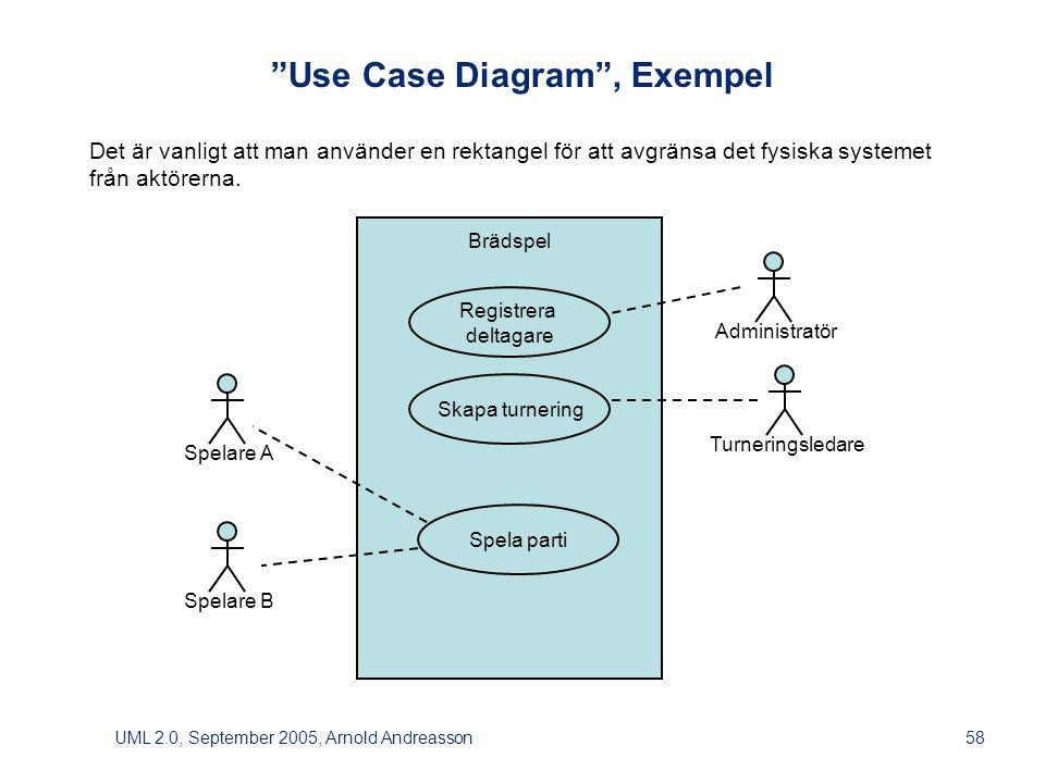 UML 2.0, September 2005, Arnold Andreasson58 Brädspel Use Case Diagram , Exempel Det är vanligt att man använder en rektangel för att avgränsa det fysiska systemet från aktörerna.