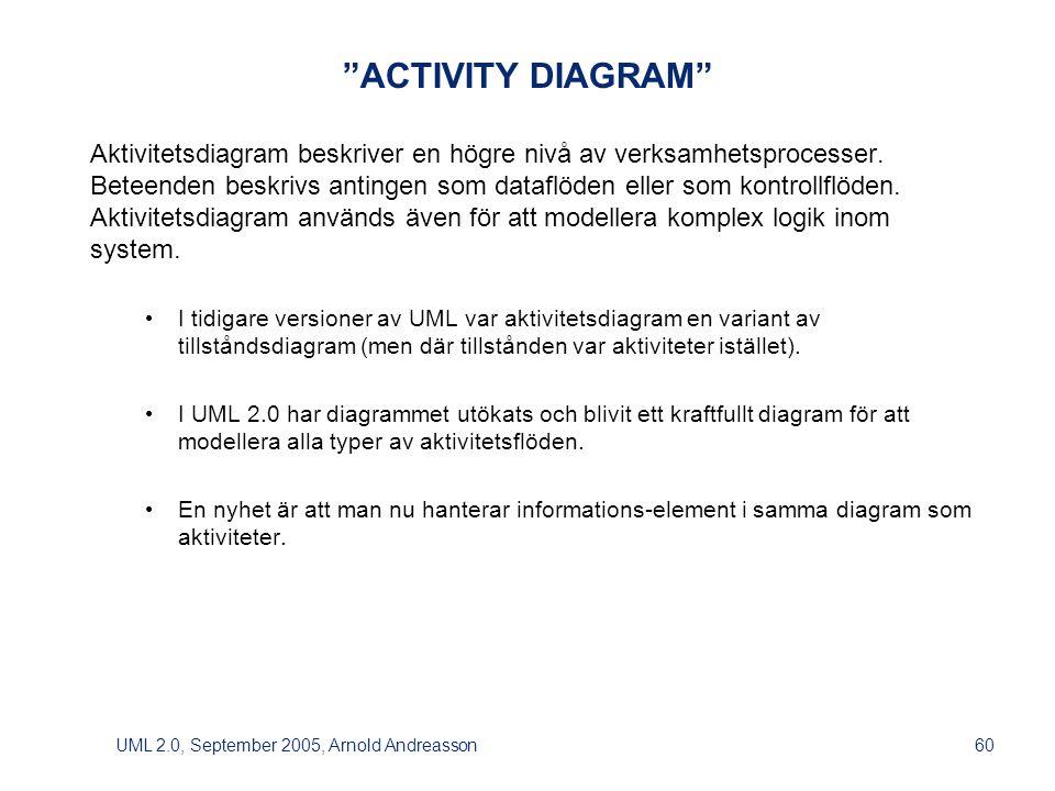 UML 2.0, September 2005, Arnold Andreasson60 ACTIVITY DIAGRAM Aktivitetsdiagram beskriver en högre nivå av verksamhetsprocesser.