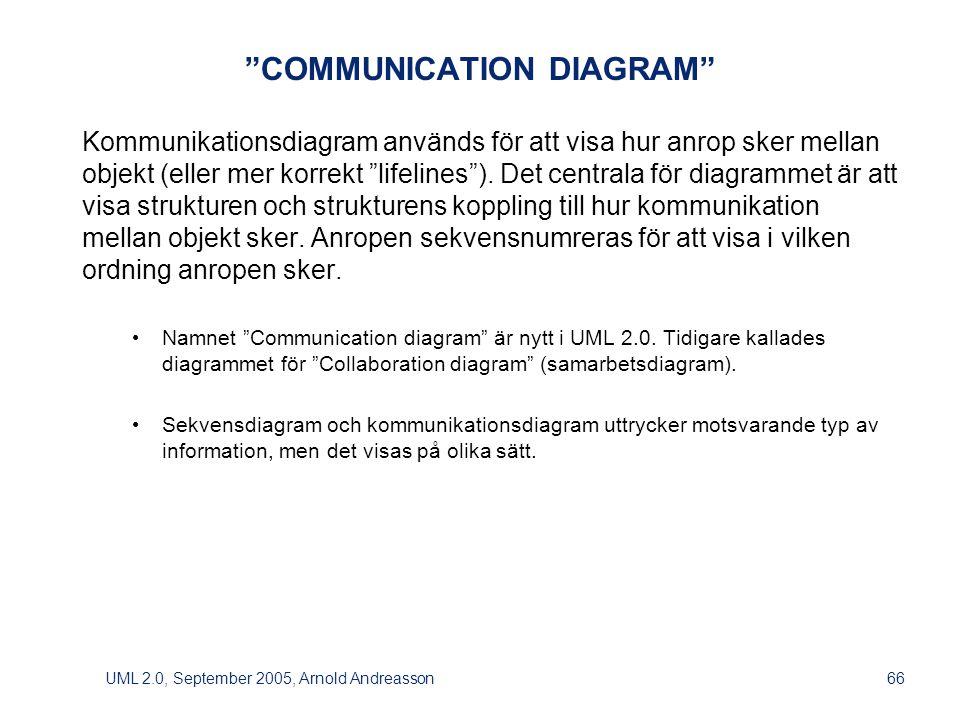 UML 2.0, September 2005, Arnold Andreasson66 COMMUNICATION DIAGRAM Kommunikationsdiagram används för att visa hur anrop sker mellan objekt (eller mer korrekt lifelines ).
