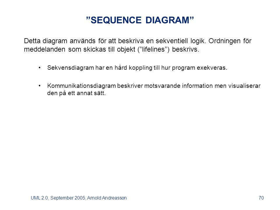 UML 2.0, September 2005, Arnold Andreasson70 SEQUENCE DIAGRAM Detta diagram används för att beskriva en sekventiell logik.