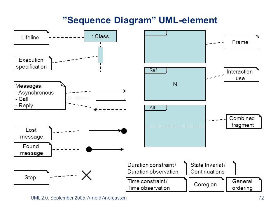 UML 2.0, September 2005, Arnold Andreasson72 Sequence Diagram UML-element Frame Lifeline Execution specification Interaction use Combined fragment Stop Duration constraint /Duration observation Time constraint /Time observation Messages:- Asynchronous- Call- Reply Lost message Found message General ordering : Class State Invariat /Continuations Coregion N Ref Alt