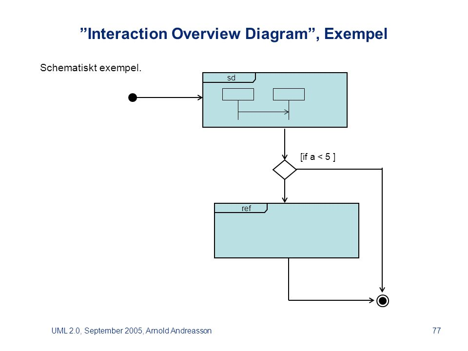 "UML 2.0, September 2005, Arnold Andreasson77 ""Interaction Overview Diagram"", Exempel Schematiskt exempel. ref sd [if a < 5 ]"