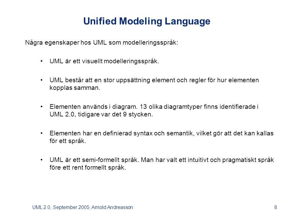 UML 2.0, September 2005, Arnold Andreasson39 COMPOSITE STRUCTURE DIAGRAM Composite Structure Diagram beskriver den interna strukturen i form av UML-element (exempelvis objekt, komponenter eller användningsfall) och hur dessa samarbetar för att uppnå ett visst syfte.