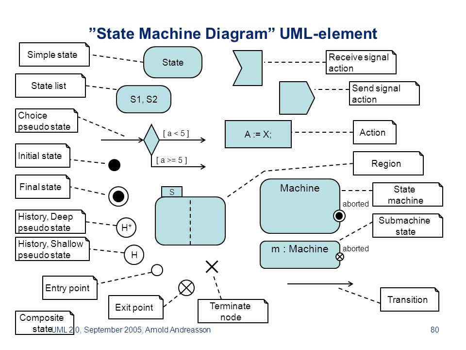 UML 2.0, September 2005, Arnold Andreasson80 State Machine Diagram UML-element Action Choicepseudo state Composite state Entry point Exit point Final state History, Deeppseudo state History, Shallowpseudo state Initial state Receive signalaction Send signalaction Region Simple state State list State machine Terminate node Submachine state Transition A := X; [ a < 5 ] [ a >= 5 ] State H H* S S1, S2 Machine aborted m : Machine aborted