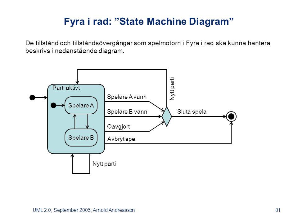 UML 2.0, September 2005, Arnold Andreasson81 Parti aktivt Fyra i rad: State Machine Diagram De tillstånd och tillståndsövergångar som spelmotorn i Fyra i rad ska kunna hantera beskrivs i nedanstående diagram.