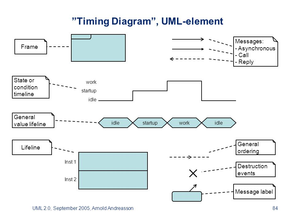 UML 2.0, September 2005, Arnold Andreasson84 Timing Diagram , UML-element Frame Message label State orconditiontimeline Generalvalue lifeline Lifeline Generalordering Destructionevents Messages:- Asynchronous- Call- Reply Inst 1 Inst 2 idlestartupworkidle work startup idle