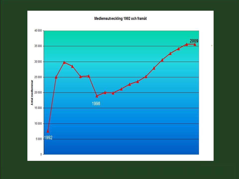 Inlåning och utlåning (1991 - 2011)