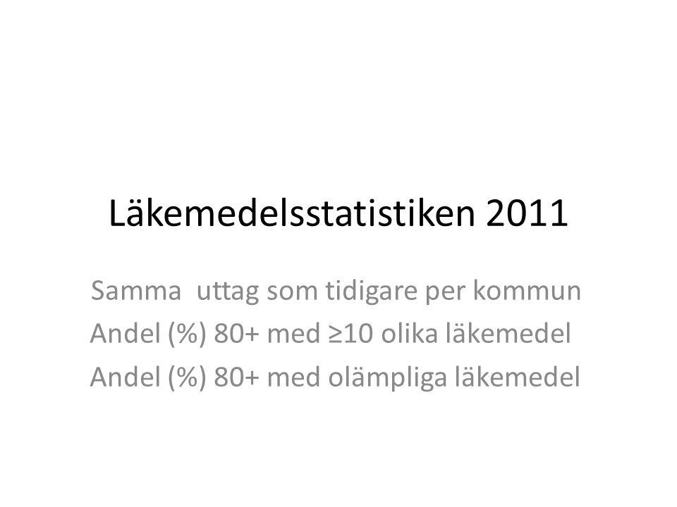 Läkemedelsstatistiken 2011 Samma uttag som tidigare per kommun Andel (%) 80+ med ≥10 olika läkemedel Andel (%) 80+ med olämpliga läkemedel