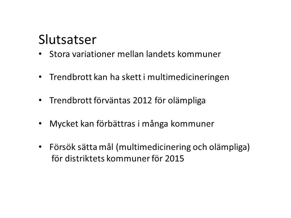 Slutsatser • Stora variationer mellan landets kommuner • Trendbrott kan ha skett i multimedicineringen • Trendbrott förväntas 2012 för olämpliga • Mycket kan förbättras i många kommuner • Försök sätta mål (multimedicinering och olämpliga) för distriktets kommuner för 2015