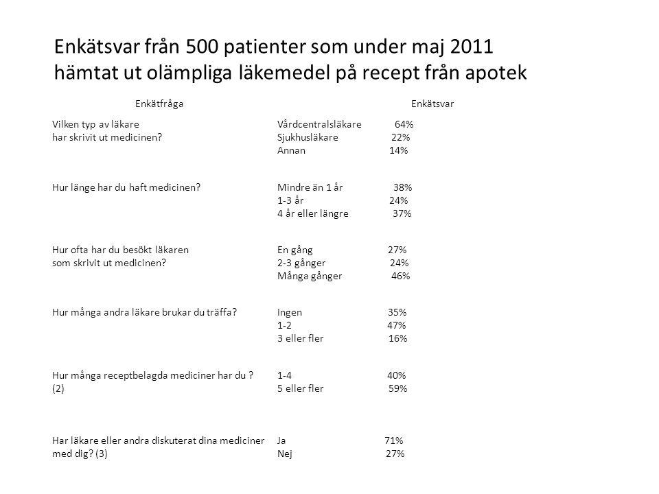 Enkätsvar från 500 patienter som under maj 2011 hämtat ut olämpliga läkemedel på recept från apotek EnkätfrågaEnkätsvar Vilken typ av läkare har skrivit ut medicinen.