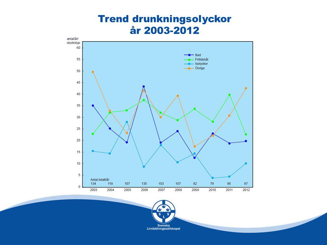 Trend drunkningsolyckor år 2003-2012