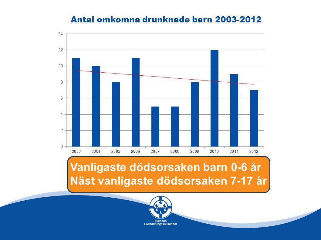 Antal omkomna drunknade barn 2003-2012 Vanligaste dödsorsaken barn 0-6 år Näst vanligaste dödsorsaken 7-17 år