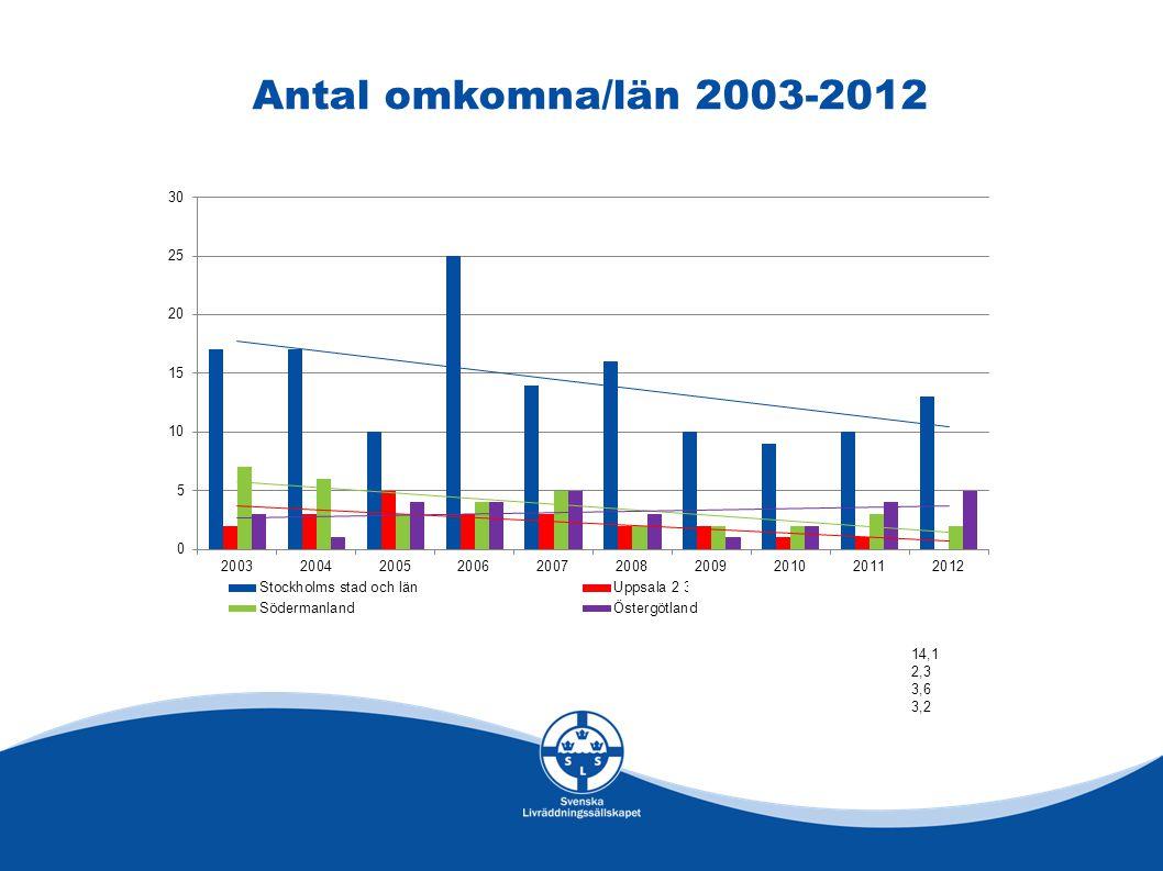 Antal omkomna/län 2003-2012 14,1 2,3 3,6 3,2