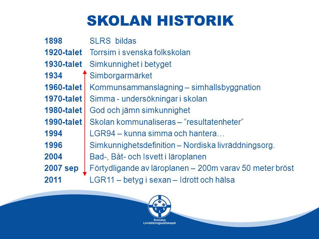 SKOLAN HISTORIK 1898SLRS bildas 1920-taletTorrsim i svenska folkskolan 1930-taletSimkunnighet i betyget 1934 Simborgarmärket 1960-taletKommunsammansla