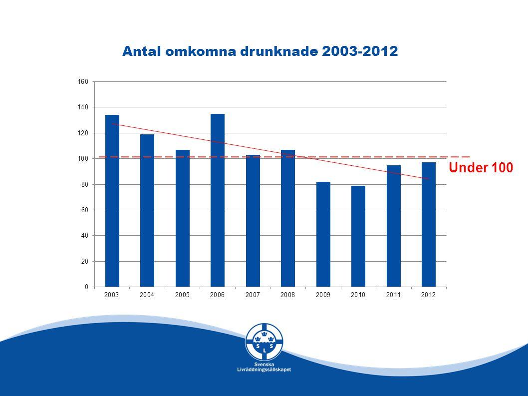 Antal omkomna drunknade 2003-2012 Under 100