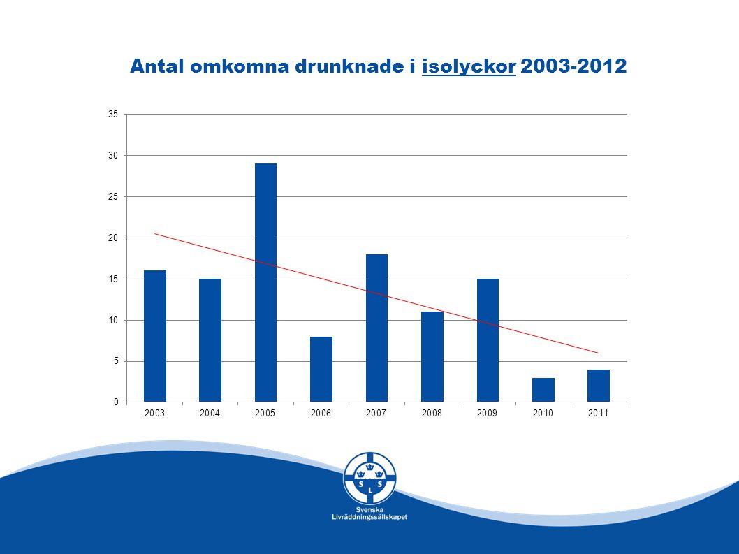 Antal omkomna drunknade i isolyckor 2003-2012