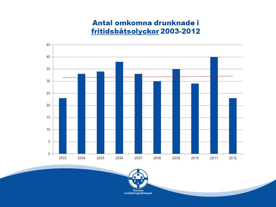 Antal omkomna drunknade i fritidsbåtsolyckor 2003-2012