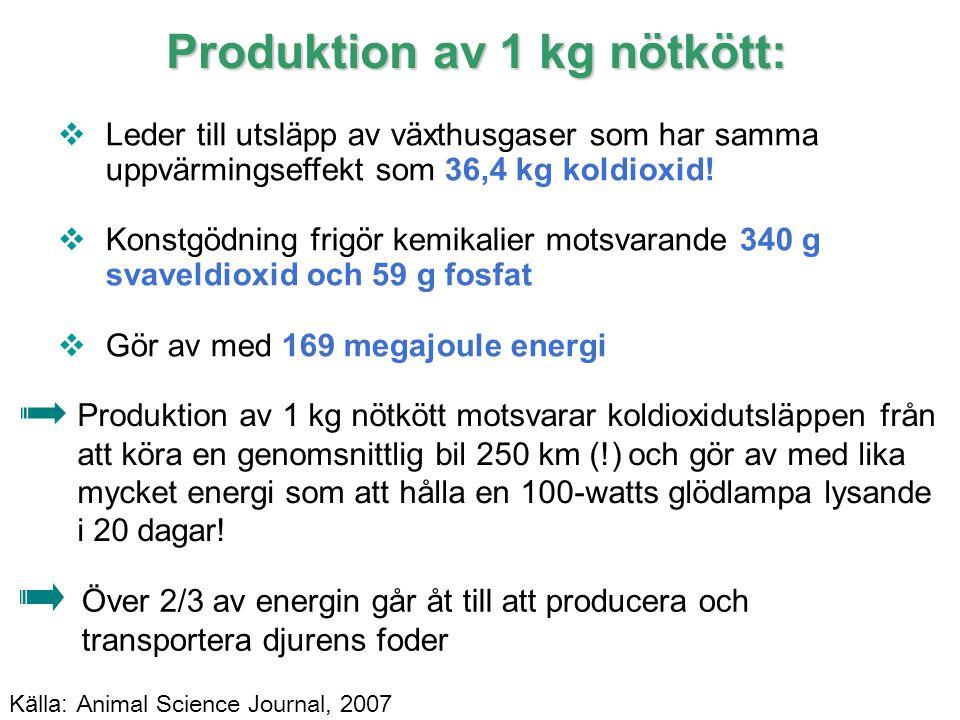 8 IPCC Produktion av 1 kg nötkött:  Leder till utsläpp av växthusgaser som har samma uppvärmingseffekt som 36,4 kg koldioxid!  Konstgödning frigör k