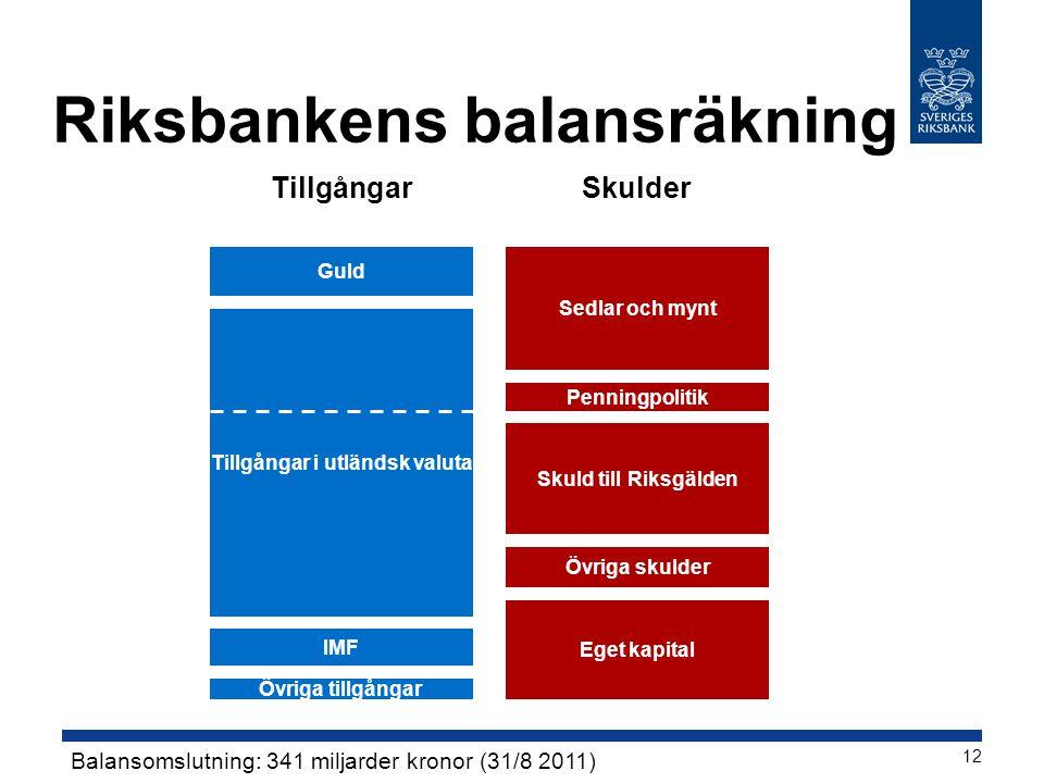 Riksbankens balansräkning Tillgångar i utländsk valuta Sedlar och mynt Eget kapital Övriga skulder TillgångarSkulder Guld Skuld till Riksgälden IMF Ba