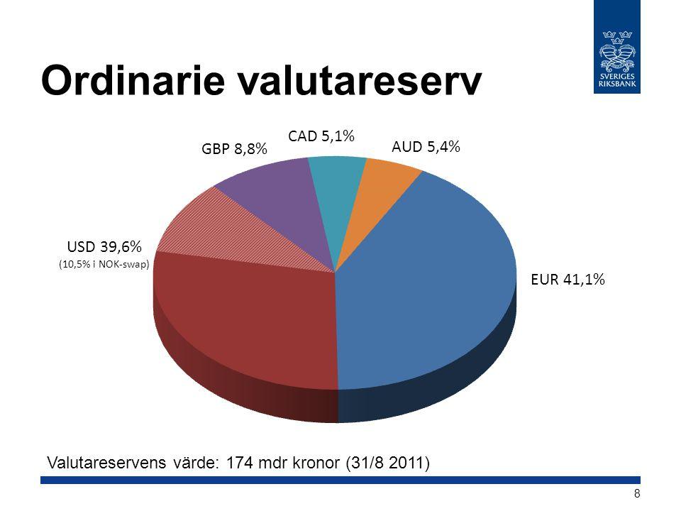 Ordinarie valutareserv Valutareservens värde: 174 mdr kronor (31/8 2011) 8