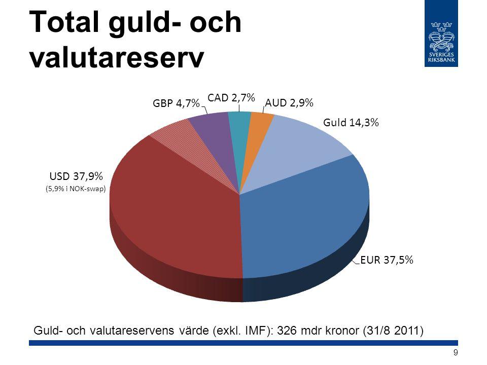 Total guld- och valutareserv Guld- och valutareservens värde (exkl. IMF): 326 mdr kronor (31/8 2011) 9