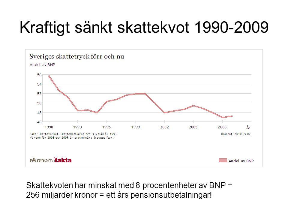 Kraftigt sänkt skattekvot 1990-2009 Skattekvoten har minskat med 8 procentenheter av BNP = 256 miljarder kronor = ett års pensionsutbetalningar!