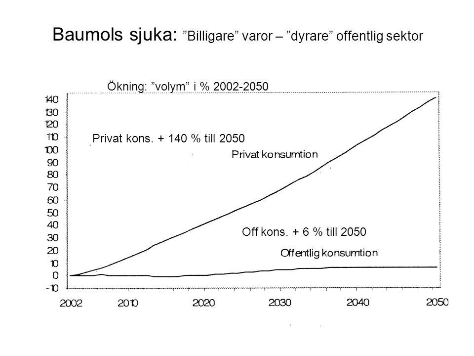 """Baumols sjuka: """"Billigare"""" varor – """"dyrare"""" offentlig sektor Privat kons. + 140 % till 2050 Off kons. + 6 % till 2050 Ökning: """"volym"""" i % 2002-2050"""