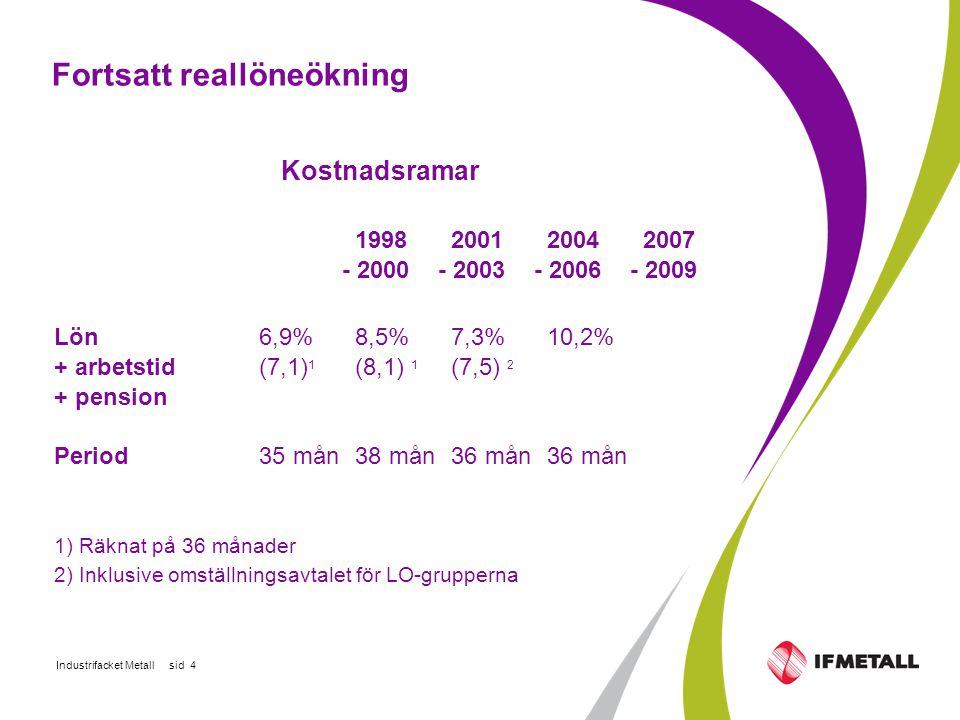 Industrifacket Metall sid 4 Fortsatt reallöneökning Kostnadsramar 1998 2001 2004 2007 - 2000- 2003- 2006- 2009 Lön 6,9% 8,5% 7,3% 10,2% + arbetstid (7,1) 1 (8,1) 1 (7,5) 2 + pension Period 35 mån 38 mån 36 mån 36 mån 1) Räknat på 36 månader 2) Inklusive omställningsavtalet för LO-grupperna