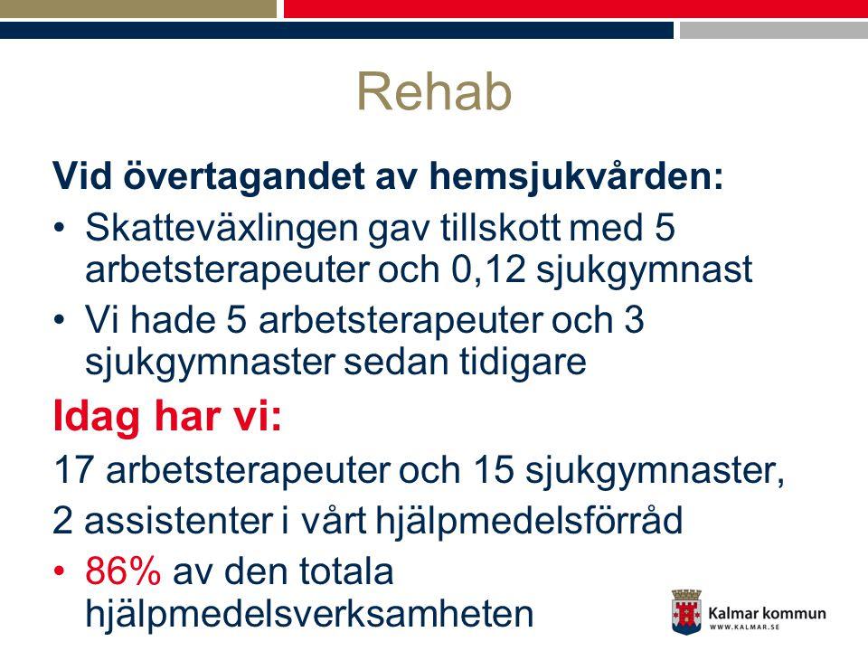 Rehab Vid övertagandet av hemsjukvården: •Skatteväxlingen gav tillskott med 5 arbetsterapeuter och 0,12 sjukgymnast •Vi hade 5 arbetsterapeuter och 3