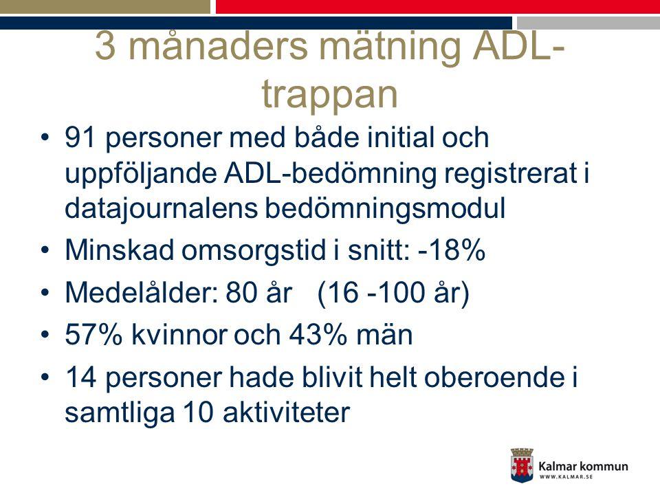 3 månaders mätning ADL- trappan •91 personer med både initial och uppföljande ADL-bedömning registrerat i datajournalens bedömningsmodul •Minskad omso
