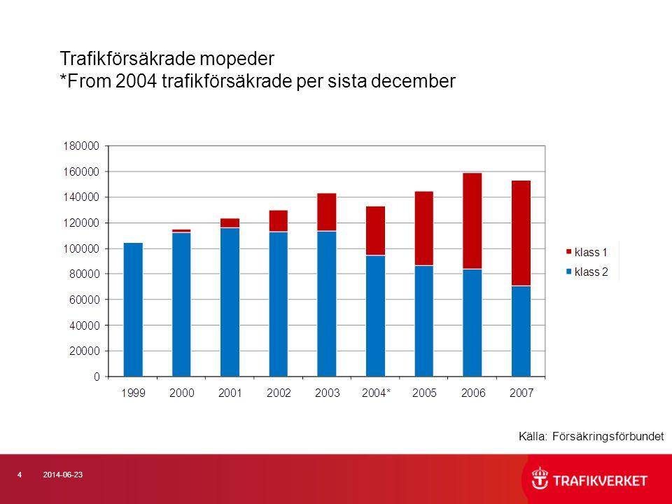 152014-06-23 Utveckling av antalet svårt skadade MÄN enligt sjukvård (PAR) per trafikantgrupp Källa: SIKA statistik 2009:24