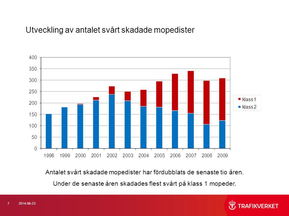 182014-06-23 Åldersutveckling 2170 omkomna och svårt skadade mopedister 2003 – 2009 Mopedskador drabbar främst barn.