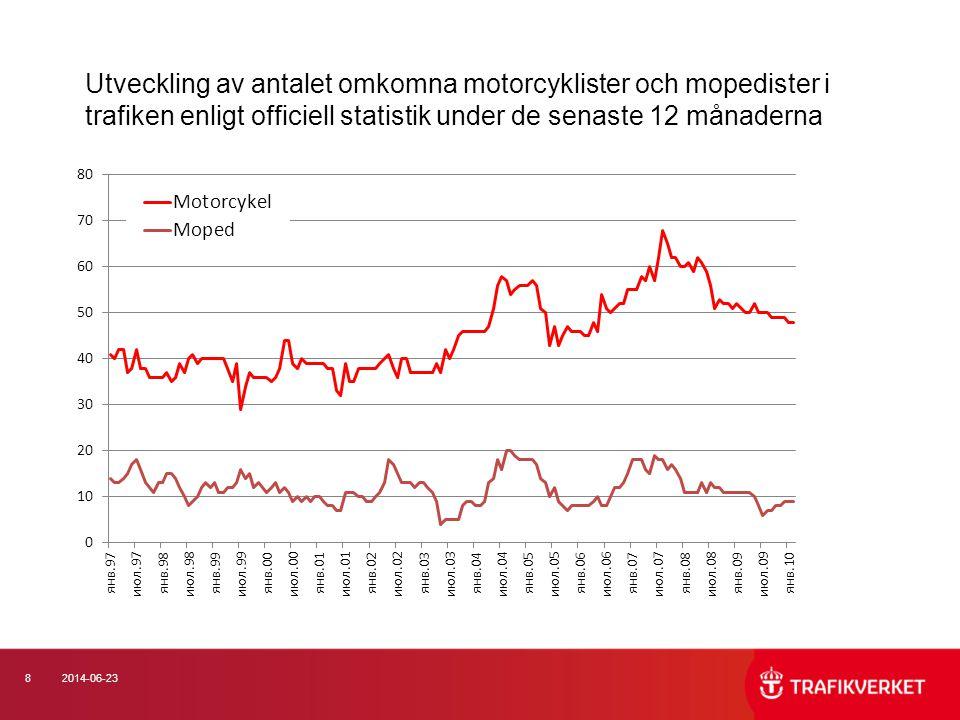 92014-06-23 Utveckling av antalet svårt skadade motorcyklister och mopedister i trafiken enligt polisuppgifter under de senaste 12 månaderna