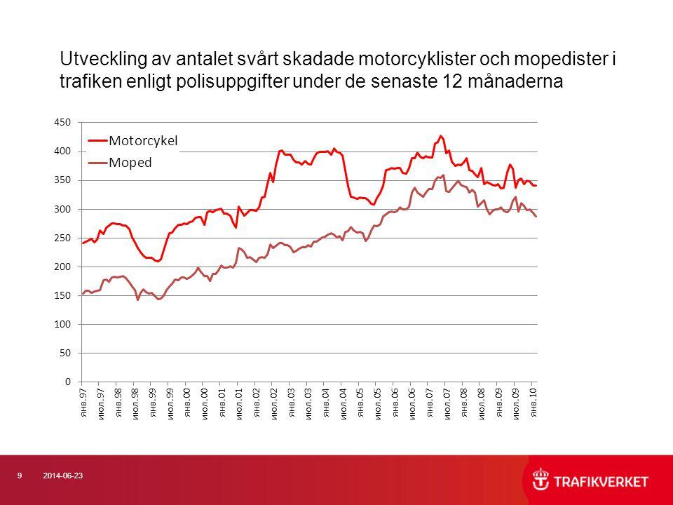 402014-06-23 Placering i dödsolyckor med mopeder 2000-2008 (105 omkomna) Minst 7 av 10 av alla omkomna på moped var förare.