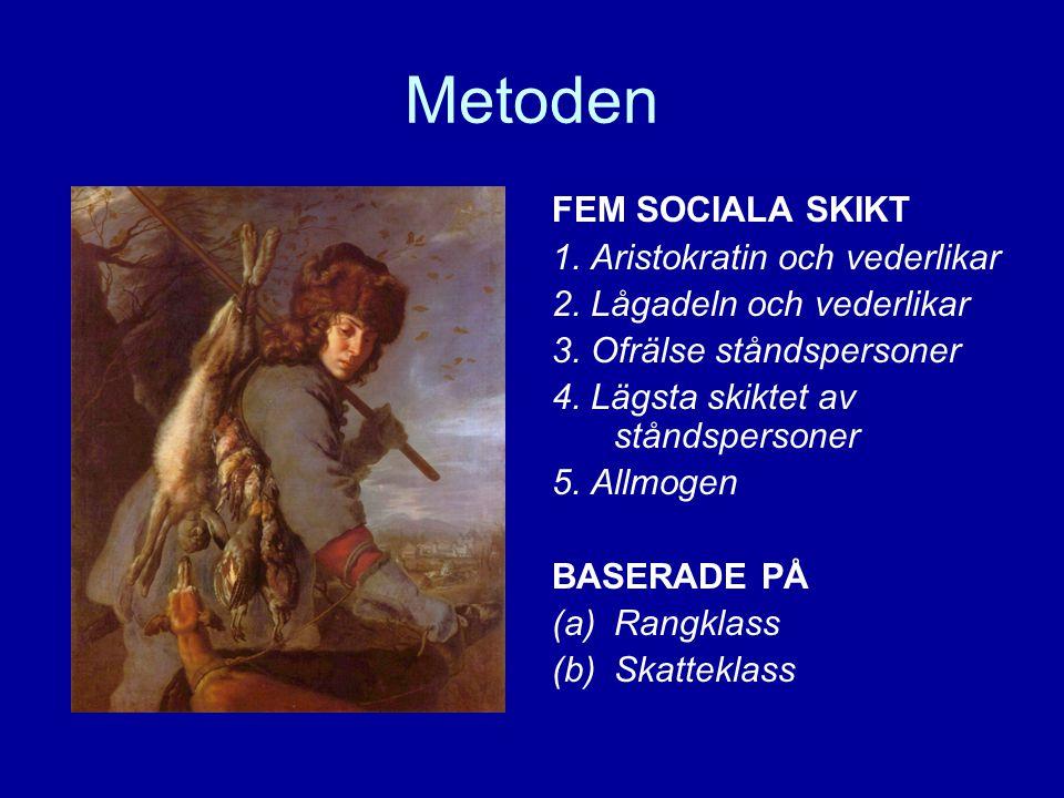 Metoden FEM SOCIALA SKIKT 1. Aristokratin och vederlikar 2. Lågadeln och vederlikar 3. Ofrälse ståndspersoner 4. Lägsta skiktet av ståndspersoner 5. A