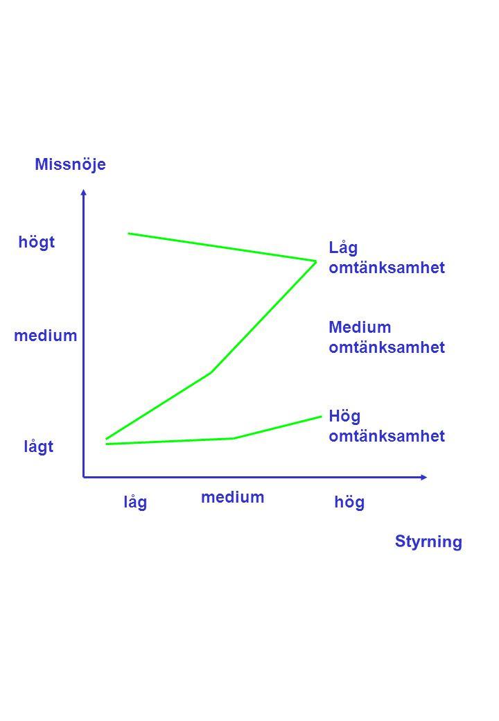 Missnöje medium lågt låg medium högt hög Låg omtänksamhet Medium omtänksamhet Hög omtänksamhet Styrning