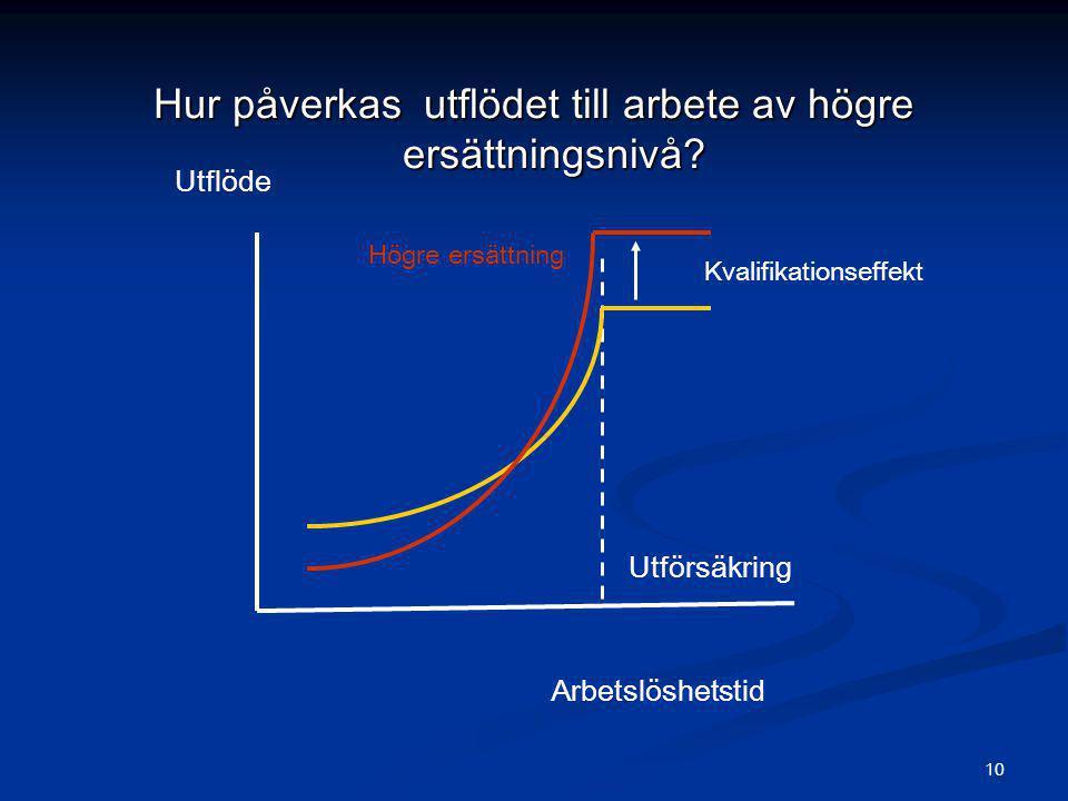 10 Hur påverkas utflödet till arbete av högre ersättningsnivå? Utflöde Arbetslöshetstid Utförsäkring Högre ersättning Kvalifikationseffekt