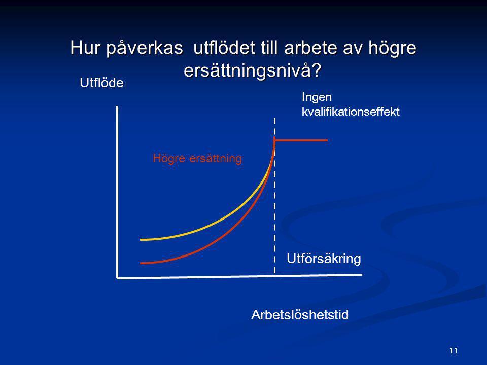 11 Hur påverkas utflödet till arbete av högre ersättningsnivå? Utflöde Arbetslöshetstid Utförsäkring Högre ersättning Ingen kvalifikationseffekt