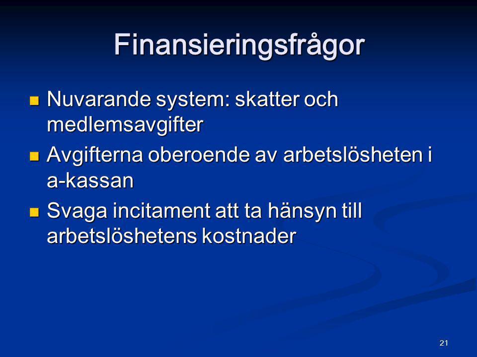 21 Finansieringsfrågor  Nuvarande system: skatter och medlemsavgifter  Avgifterna oberoende av arbetslösheten i a-kassan  Svaga incitament att ta h