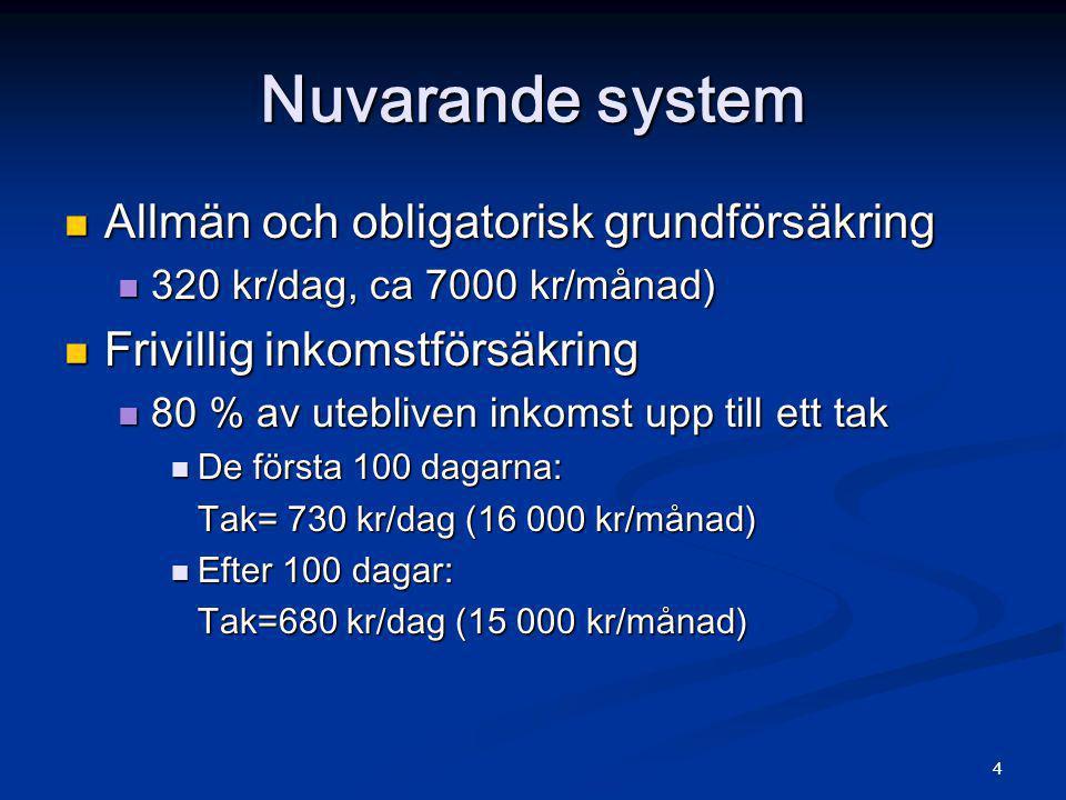 4 Nuvarande system  Allmän och obligatorisk grundförsäkring  320 kr/dag, ca 7000 kr/månad)  Frivillig inkomstförsäkring  80 % av utebliven inkomst