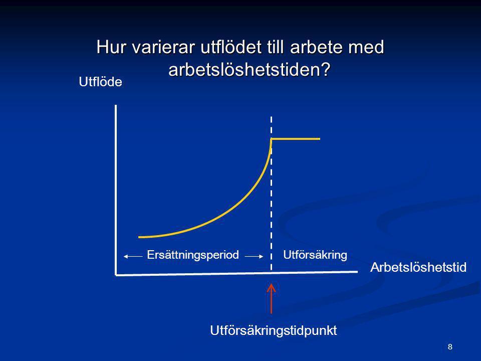 8 Hur varierar utflödet till arbete med arbetslöshetstiden? Utflöde Utförsäkringstidpunkt UtförsäkringErsättningsperiod Arbetslöshetstid