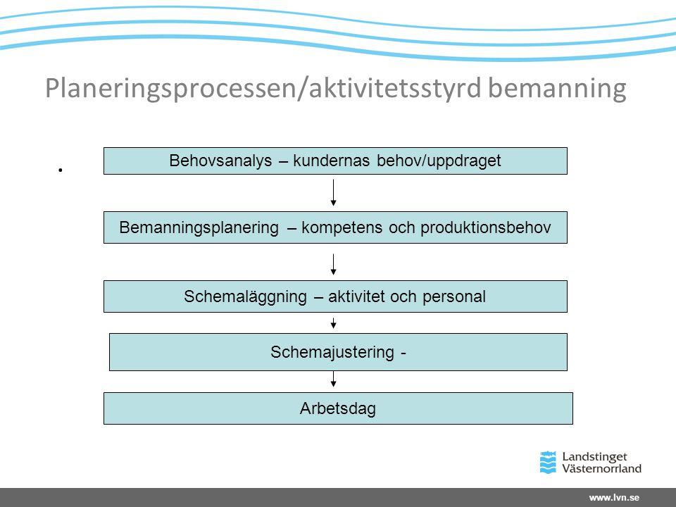 www.lvn.se Planeringsprocessen/aktivitetsstyrd bemanning.