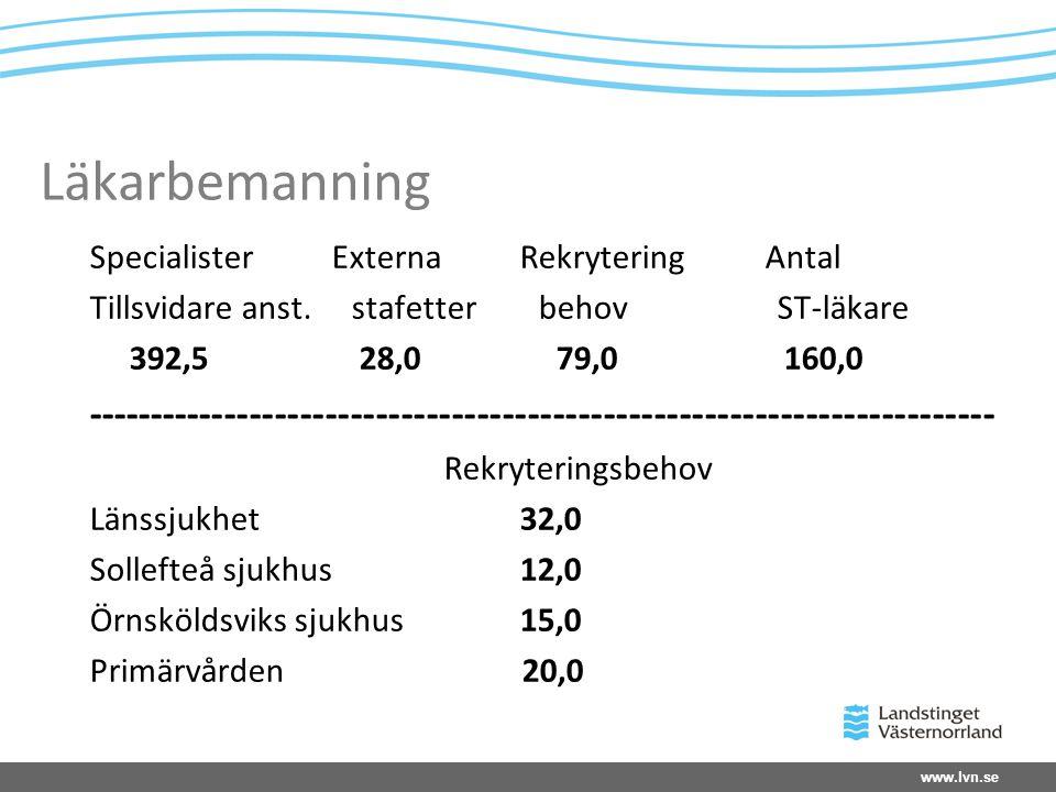 www.lvn.se Läkarbemanning Specialister Externa Rekrytering Antal Tillsvidare anst.