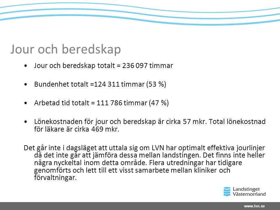 www.lvn.se Jour och beredskap •Jour och beredskap totalt = 236 097 timmar •Bundenhet totalt =124 311 timmar (53 %) •Arbetad tid totalt = 111 786 timmar (47 %) •Lönekostnaden för jour och beredskap är cirka 57 mkr.