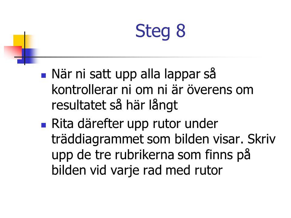 Steg 8  När ni satt upp alla lappar så kontrollerar ni om ni är överens om resultatet så här långt  Rita därefter upp rutor under träddiagrammet som