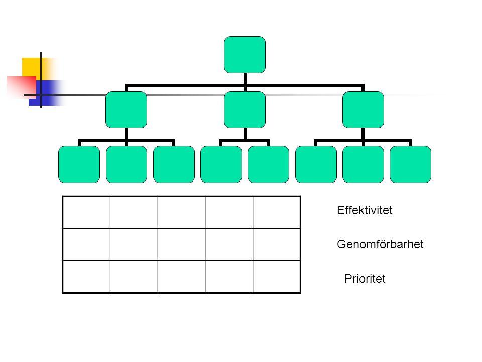 Effektivitet Genomförbarhet Prioritet