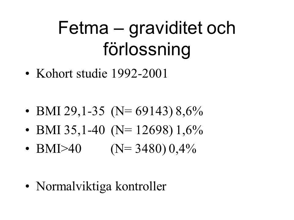 Fetma – graviditet och förlossning •Kohort studie 1992-2001 •BMI 29,1-35 (N= 69143) 8,6% •BMI 35,1-40 (N= 12698) 1,6% •BMI>40 (N= 3480) 0,4% •Normalvi