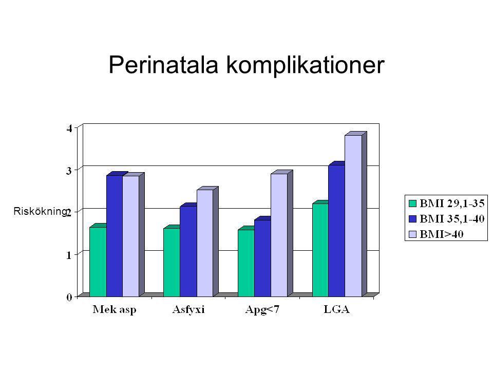 Perinatala komplikationer Riskökning